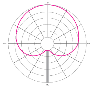 A cardioid mic has a strong front-facing pickup pattern with a strong rear-side null point.