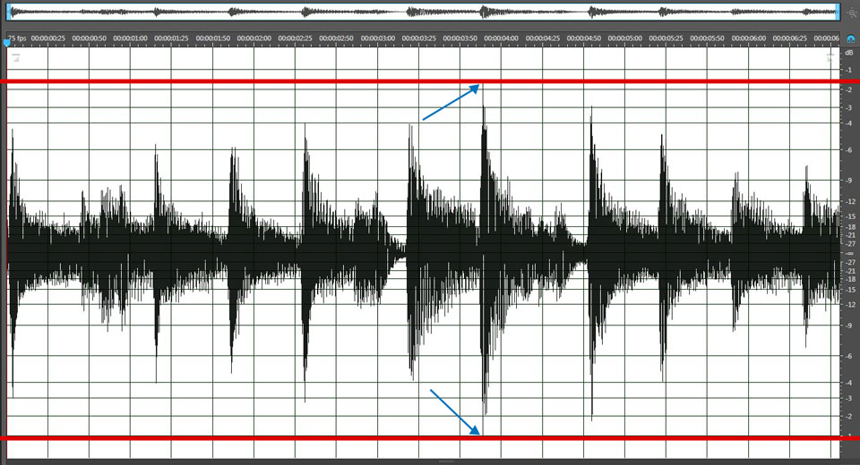 The red lines indicate the loudest peaks in this audio passage.