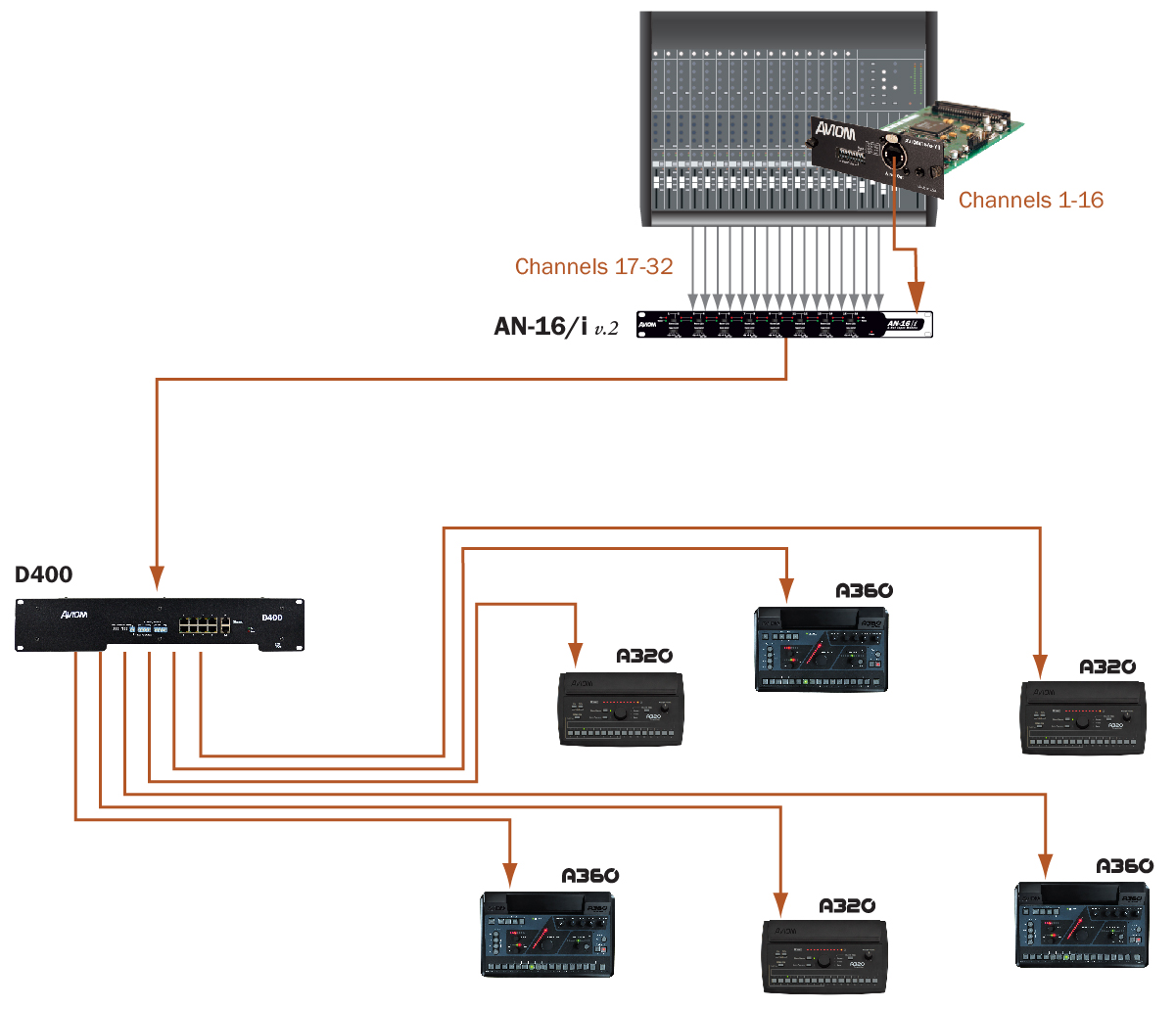 Simplified Diagram Of Mixing Console