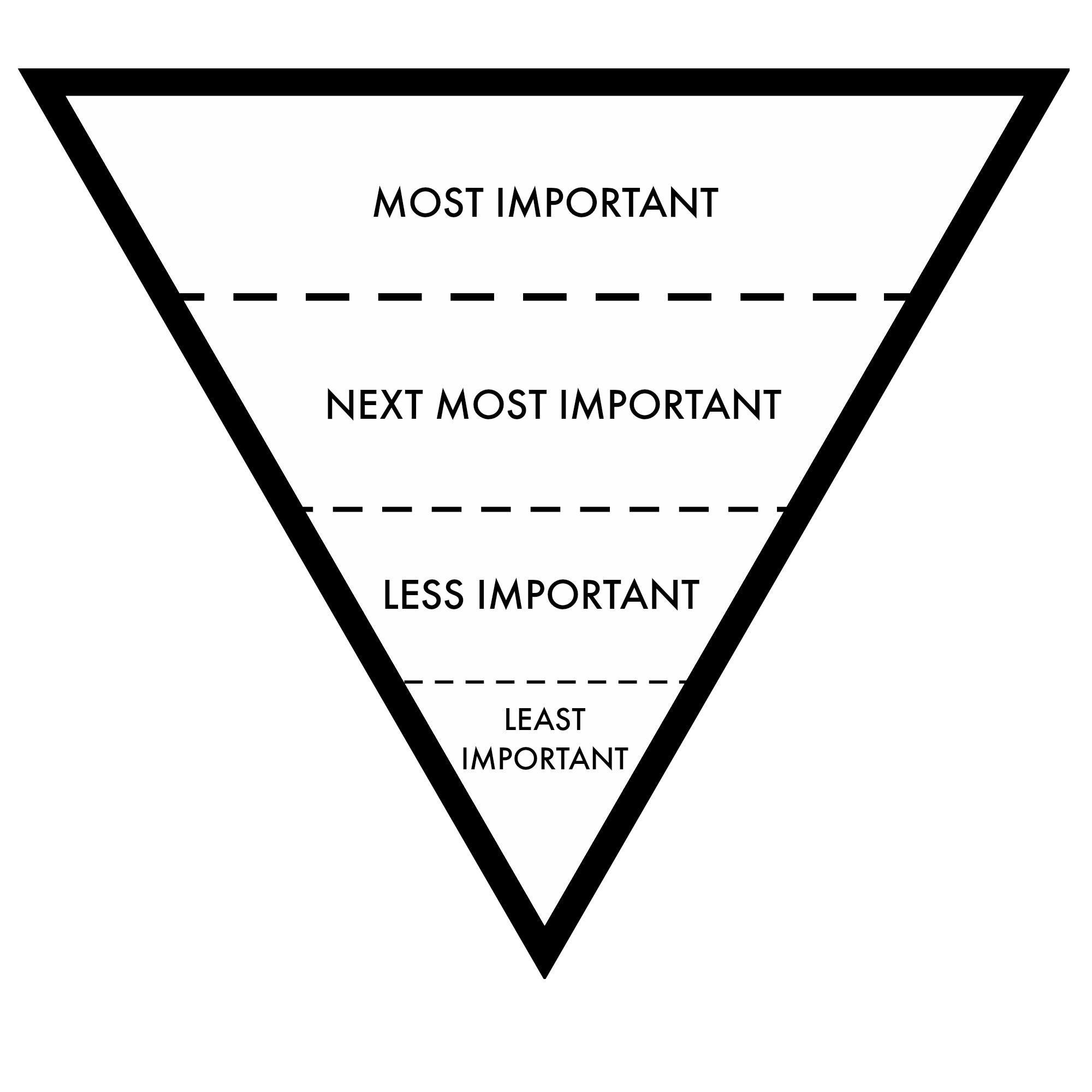 Using The Inverted Pyramid Method To Write Effectively For