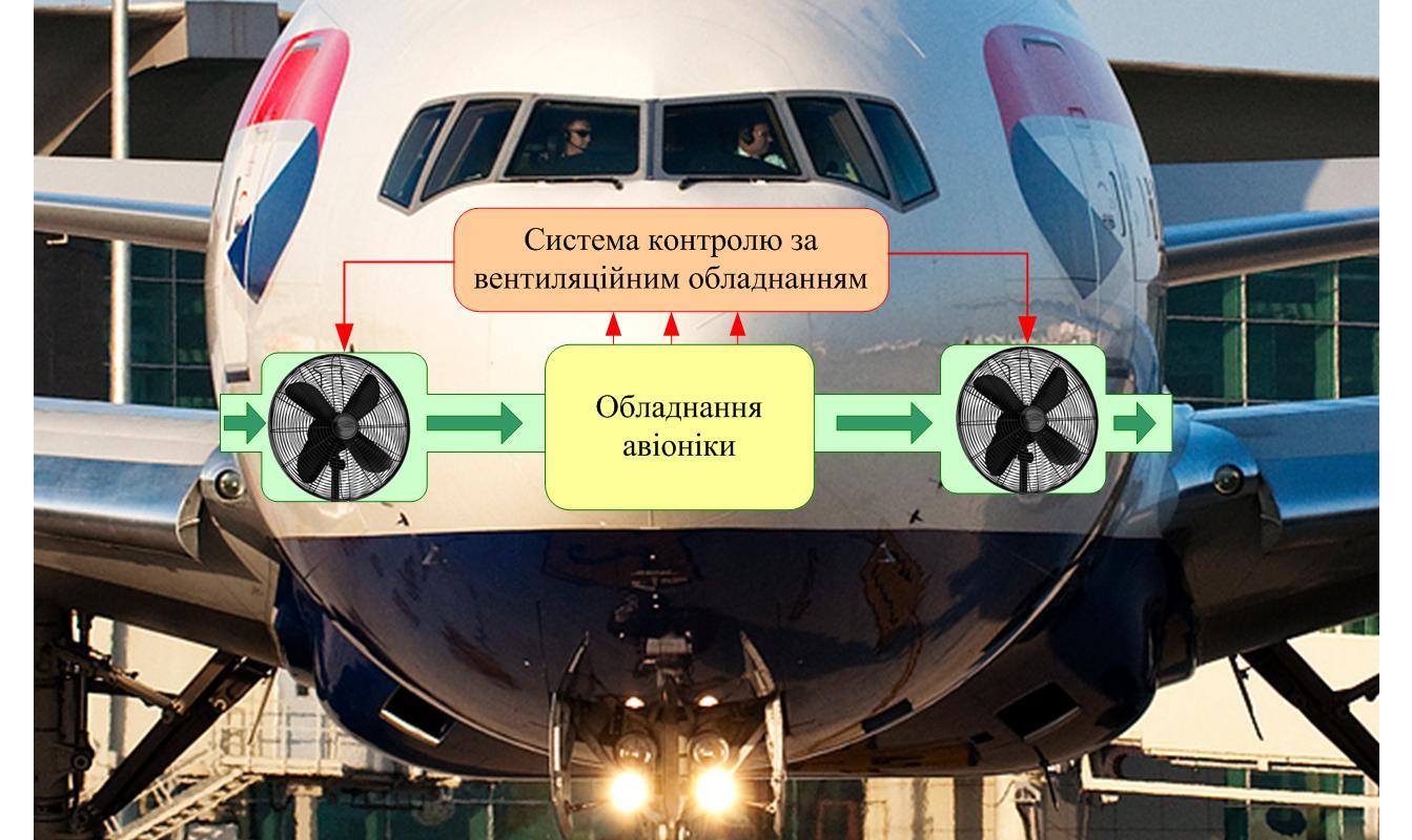 Air Condition System AVIONICS Ostroumov Ivan