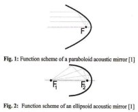 Schéma parabole et ellipse - Point de focal