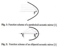 Schéma parabole et ellipse - Point de focal
