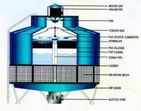 Cooling Tower : Cooling towers, Cooling Tower ...