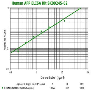AFP|hepatocellular carcinoma biomarker|Antibody|