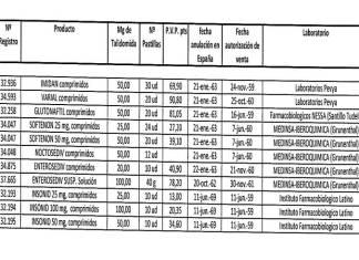 CUADRO MEDICAMENTOS TALIDOMIDA GRUNENTHAL ESPAÑA