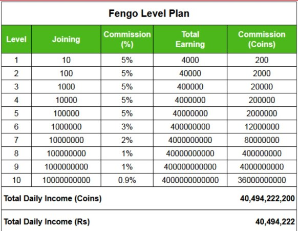 Fengo App - Earn Free Paytm Cash By Uploading Photos + Refer And Earn 2 Lakh Rs Per Month