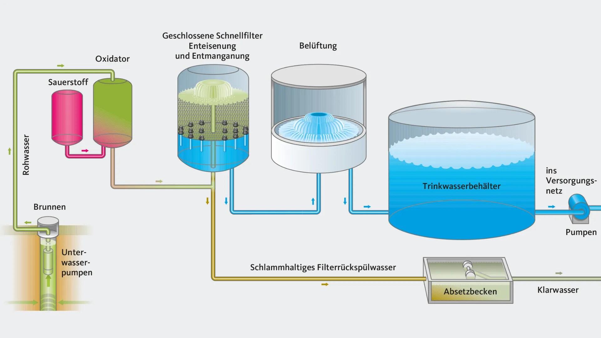 medium resolution of flow chart of water treatment process at hamburg wald rfer waterworks