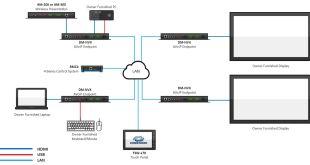 כשפסגת הטכנולוגיה פוגשת פשטות שימושית – AV Framework מבית Crestron, AVmaster