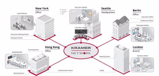 הקמפוס לאמנויות החדש של סמינר הקיבוצים חכם יותר עם Kramer, AVmaster