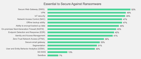 סקר של פורטינט חושף: 85% מהארגונים מודאגים יותר ממתקפת כופר מאשר איומי סייבר אחרים, AVmaster