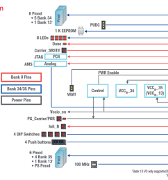 microzed io carrier card block diagram  [ 1197 x 792 Pixel ]