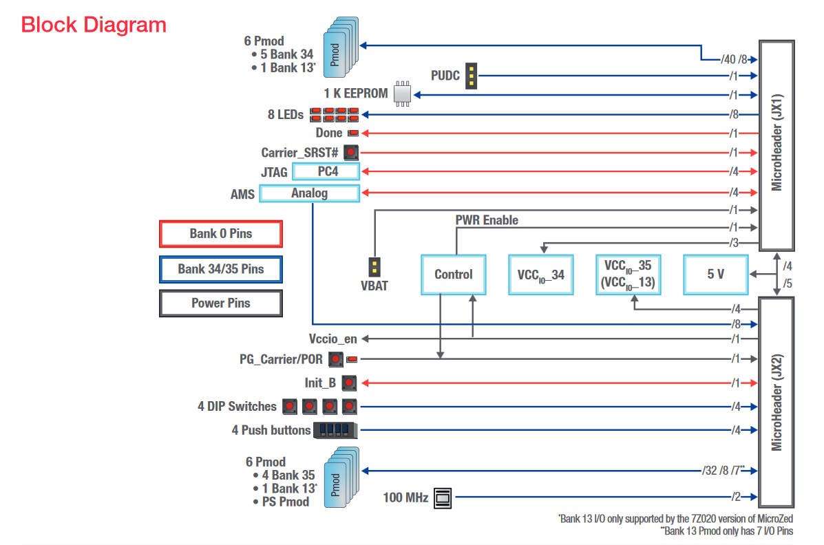 hight resolution of microzed io carrier card block diagram