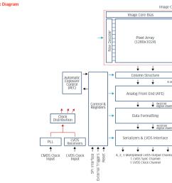 block diagram editor python choice image how to guide python block diagram generator [ 1205 x 1131 Pixel ]