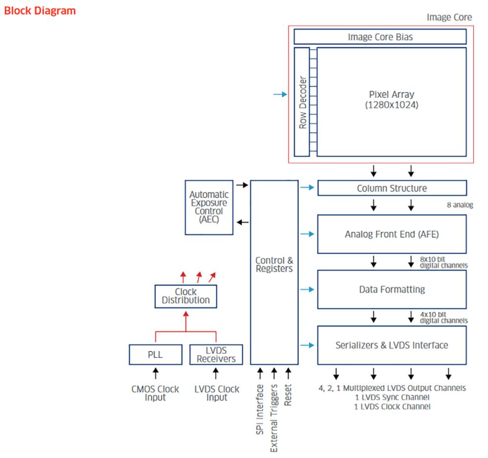 medium resolution of block diagram editor python choice image how to guide python block diagram generator