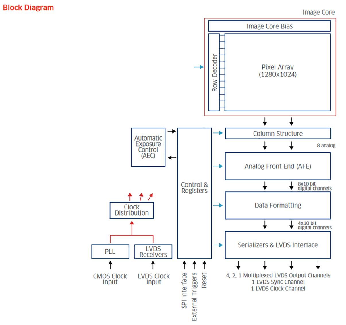 hight resolution of block diagram editor python choice image how to guide python block diagram generator