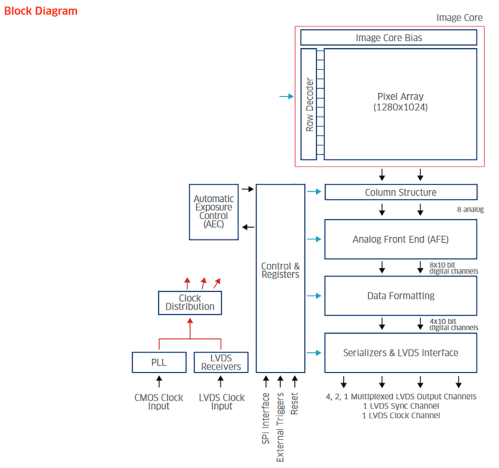 small resolution of block diagram editor python choice image how to guide python block diagram generator