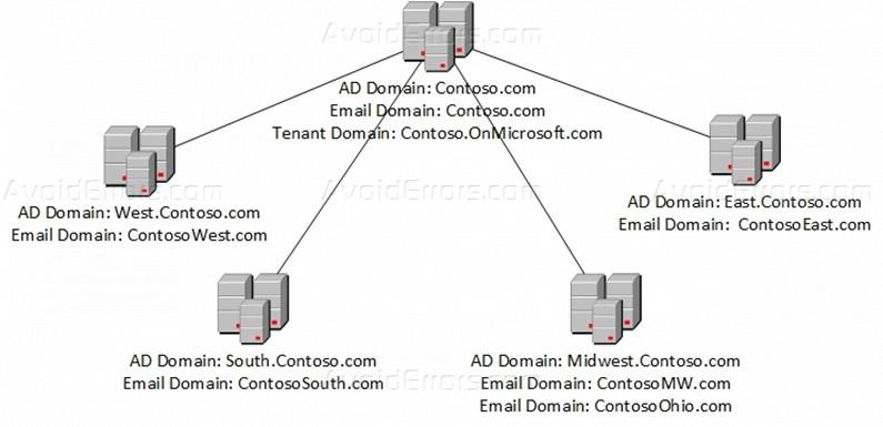 How to Create a Child Domain in Windows Server 2012