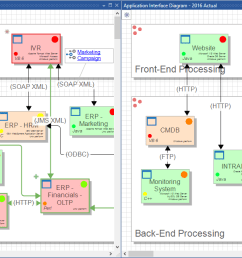 a diff between two application interface diagrams from two architectures in the example project [ 1291 x 641 Pixel ]