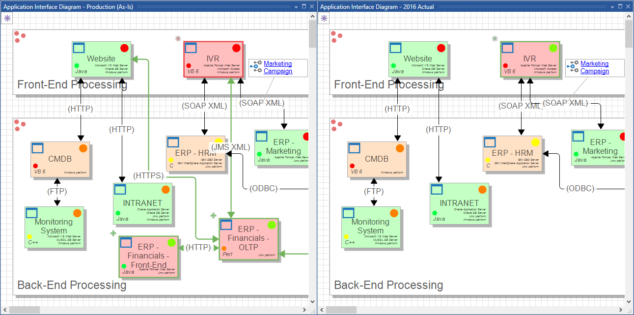 hight resolution of a diff between two application interface diagrams from two architectures in the example project