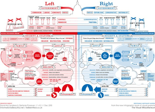 left-vs-right-world