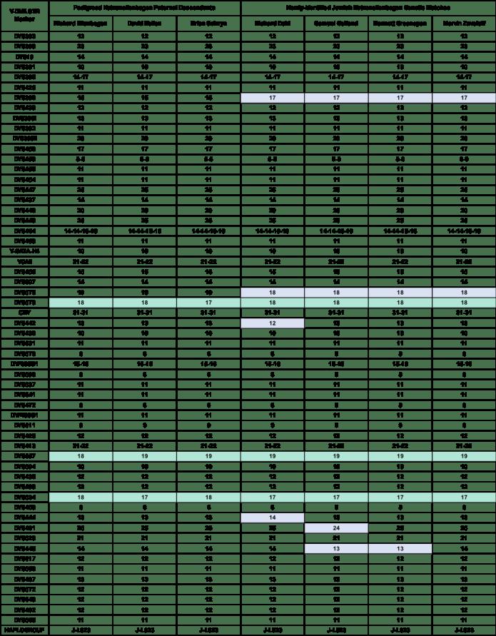 Comparison of DNA Results