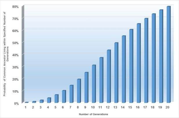 Figure 5 - Mean Probability of the MRCA for Viktor Katsenelenbogen