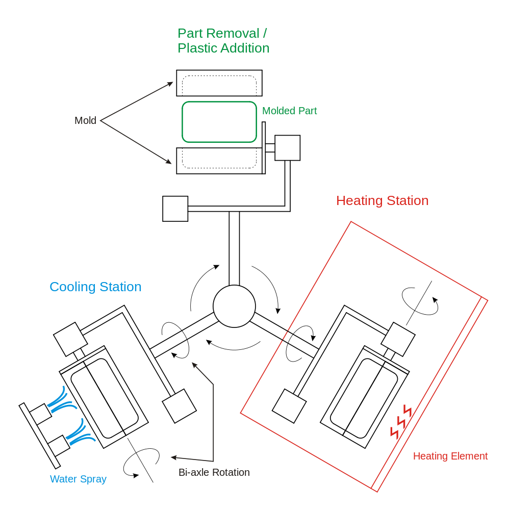 reaction injection molding diagram