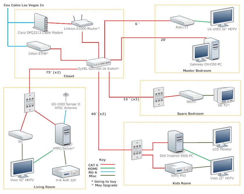 home theater network diagram guitar wire advice on new gigabit htpc server setup avs forum discussions and reviews