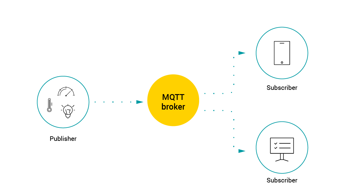 IoT Protocols & Standards Guide—Protocols of the Internet
