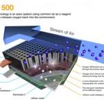 IBM: baterija Litij-zrak (tudi) za elektromobile