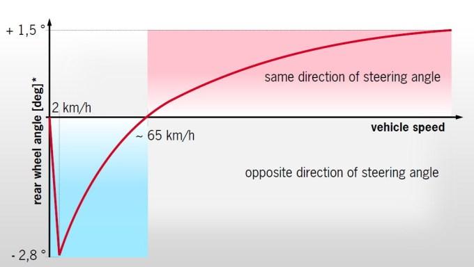 Diagram spremembe zasuka zadnjih koles v odvisnosti od hitrosti. *: točna reakcija krmiljenja zadnjih koles je odvisna od voznih pogojev.