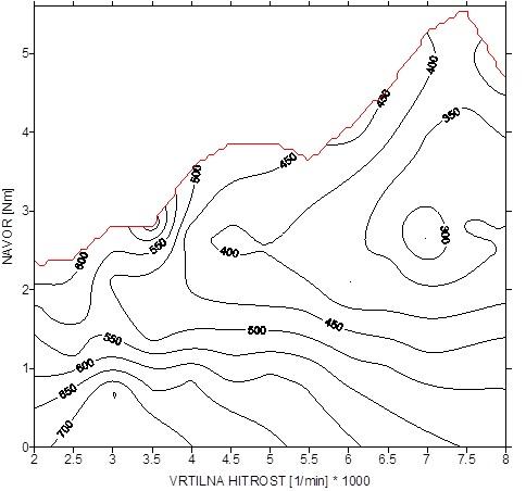 Školjčni diagram specifične porabe goriva pri dvotaktnem motorju s 50 cm3, 4,2 kW pri 8000/min. Na območju najmanjše specifične porabe se nahajajo največji navor, srednji tlak in izkoristek.