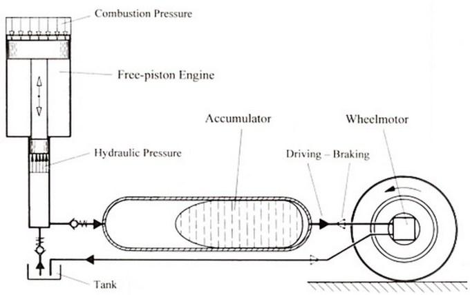 Hidravlični hibrid, shema; vir: Valentin Technologies