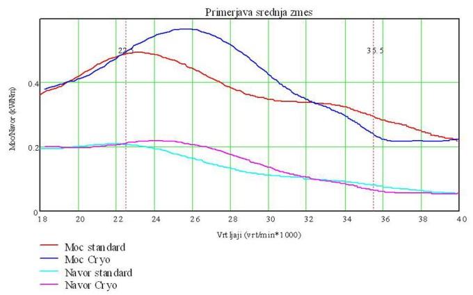 Diagram poteka moči in navora ter primerjava pred obdelavo in po njej.
