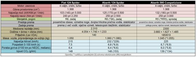 Fiat 124 Spider - tabela s tehničnimi podatki.