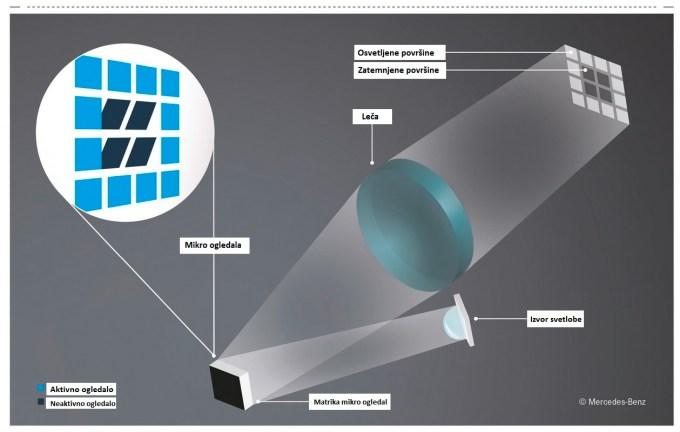 Načelo delovanja sistema Digital Light: sistem izvorov svetlobe in ogledal, ki jih nadzira elektronika.