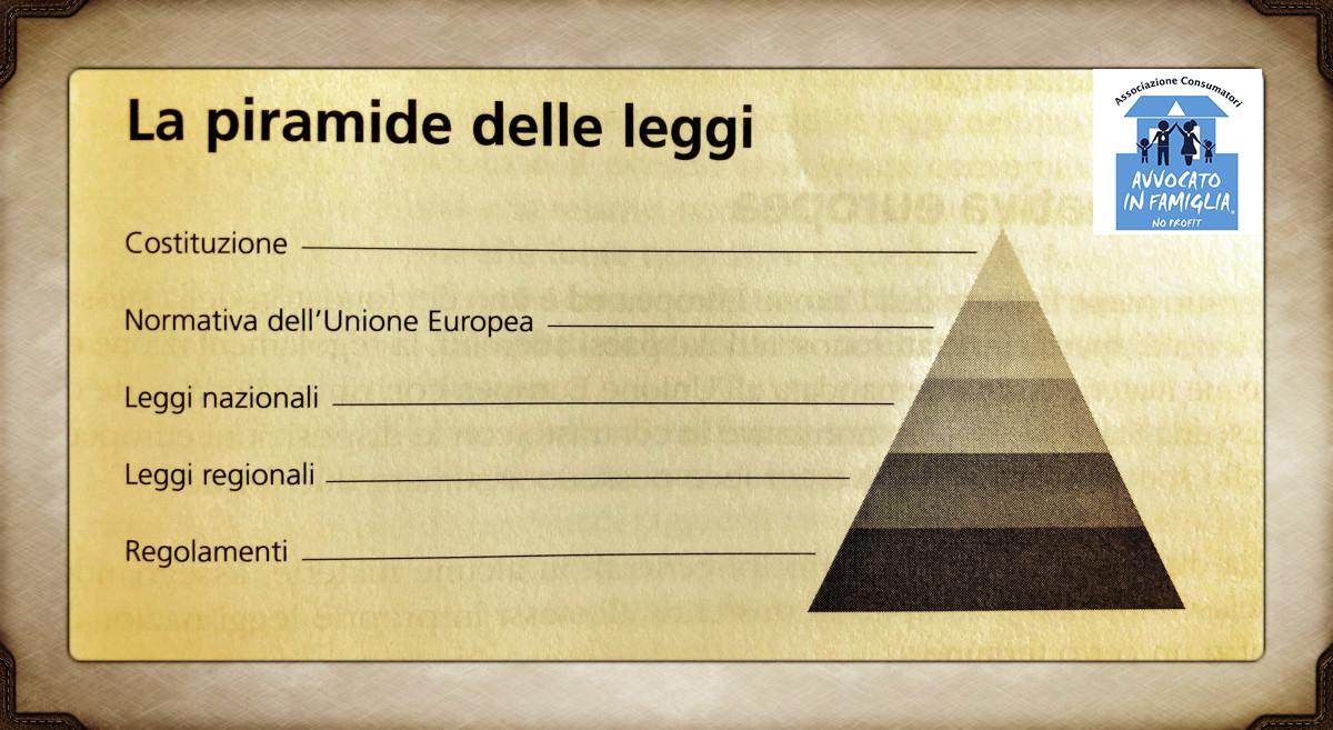 La Costituzione spiegata facile agli Italiani e con video