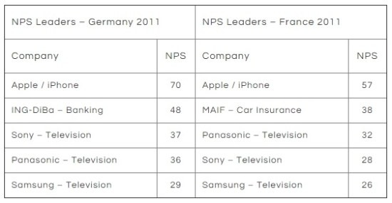 NPS over companies