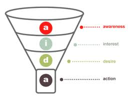The AIDA funnel: Attention - Interest - Desire - Action