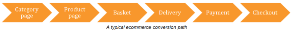 typical-ecommerce-conversion-path.png
