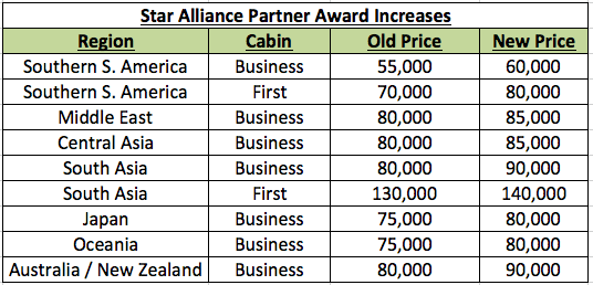 MileagePlus Star Alliance Changes