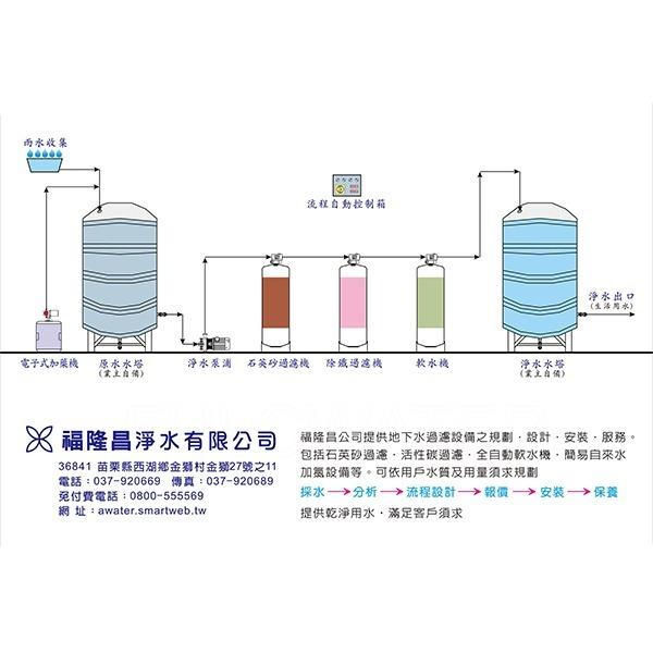 福隆昌淨水::日立電解水機-觸控式飲水機-淨水機-地下水過濾-全戶式軟水機-汽泡水機-開水機::ACR-雨水回收 ...