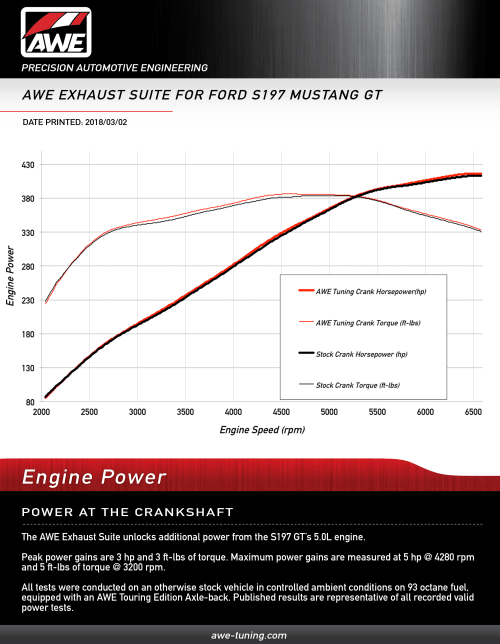 small resolution of crank horsepower gains for the awe s197 mustang gt axle back exhaust systems