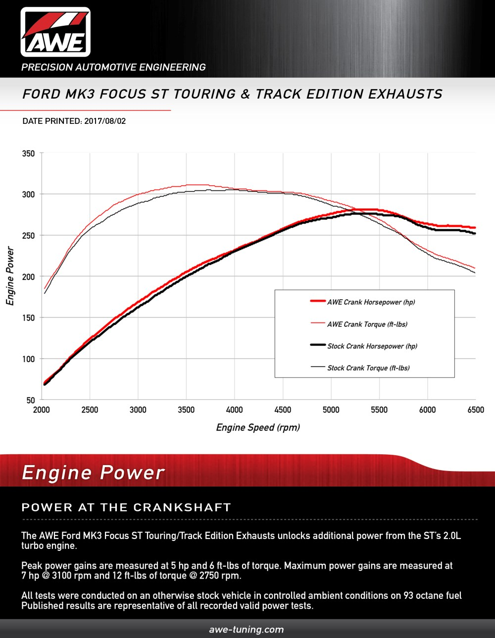 medium resolution of crank horsepower gains for the awe focus st track touring edition exhaust systems