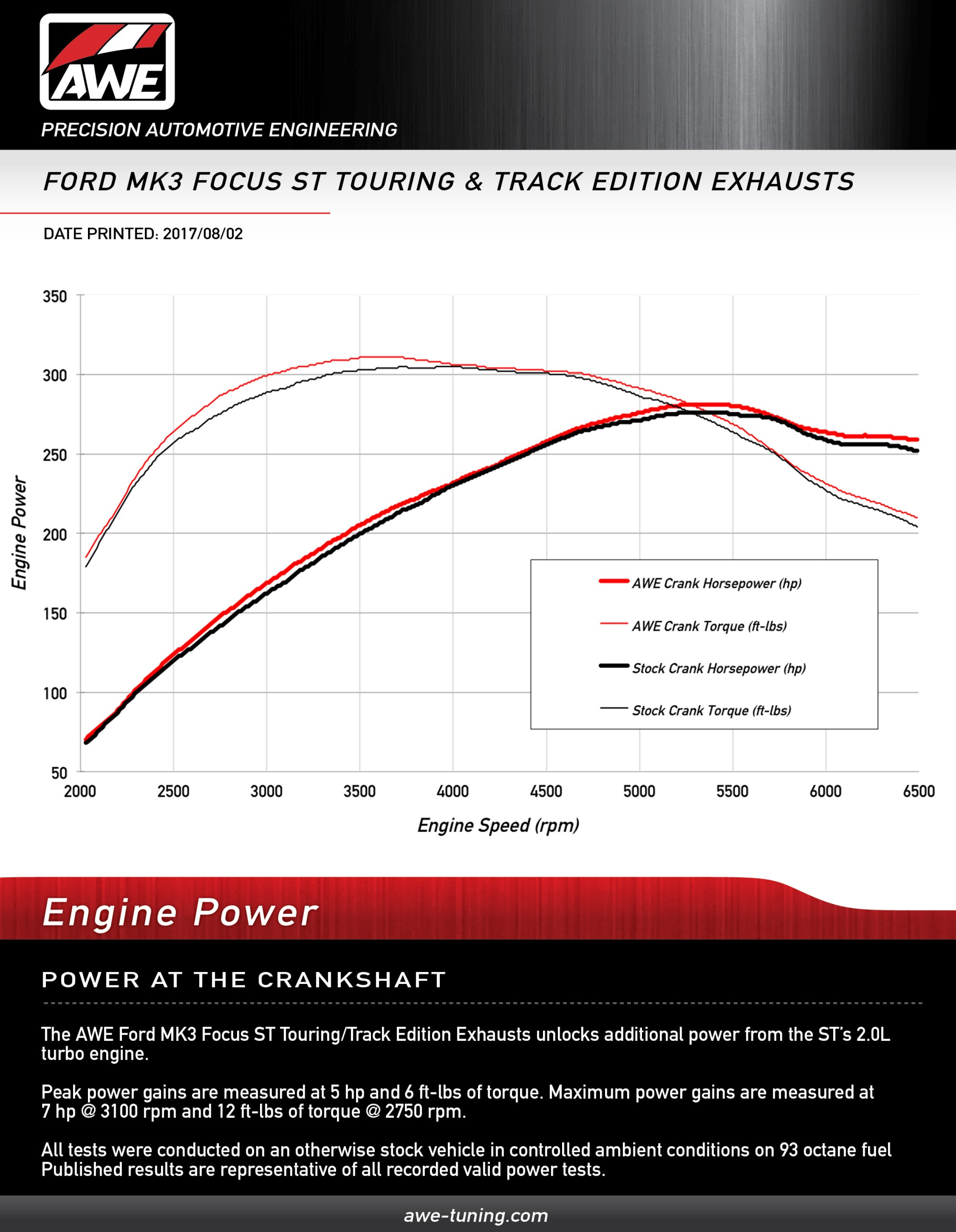 hight resolution of crank horsepower gains for the awe focus st track touring edition exhaust systems