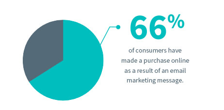 66 percent of consumers have made a purchase online as a result of an email marketing message.