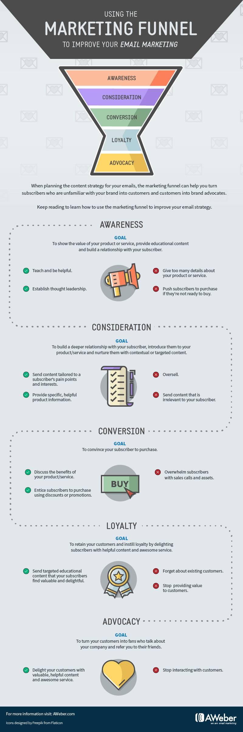 infographic re using the marketing funnel