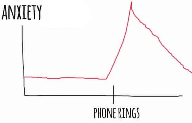 11 Charts Anyone Who Hates Talking On The Phone Will