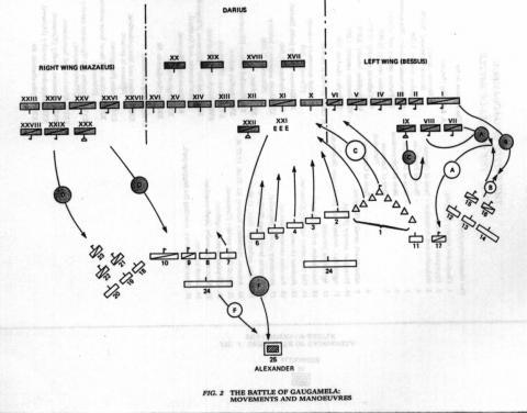Battle Formations at Gaugamela